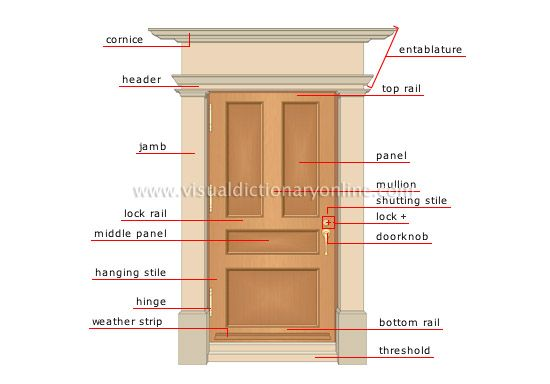 Parts Of An Exterior Door Interior Design Pinterest