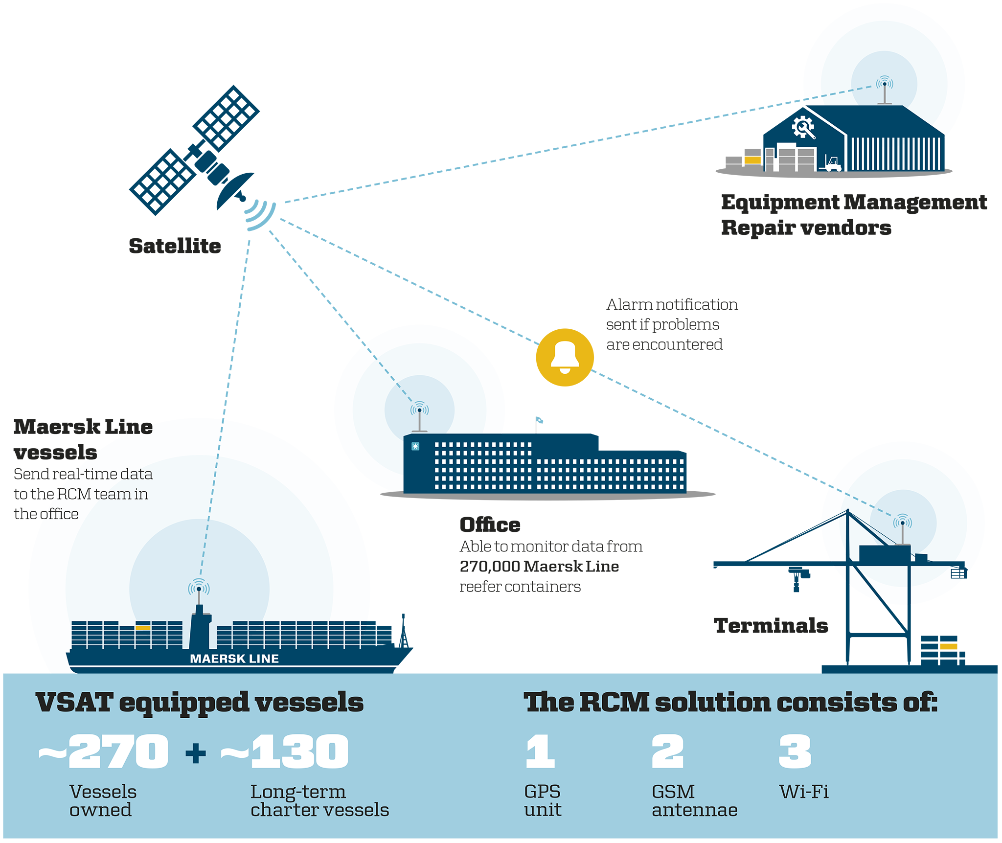 Illustration Rcm 1 Png 2048 1723 Maersk Line Reefer Container Smart