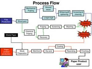 paper mill process flow diagram bing images pankaj pinterest rh pinterest com Paper Making Process PDF Process Paper Outline Examples