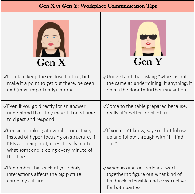 Gen X Vs Gen Y How To Communicate And Relate Better At Work Money Saving Tips Saving Tips Workplace Communication
