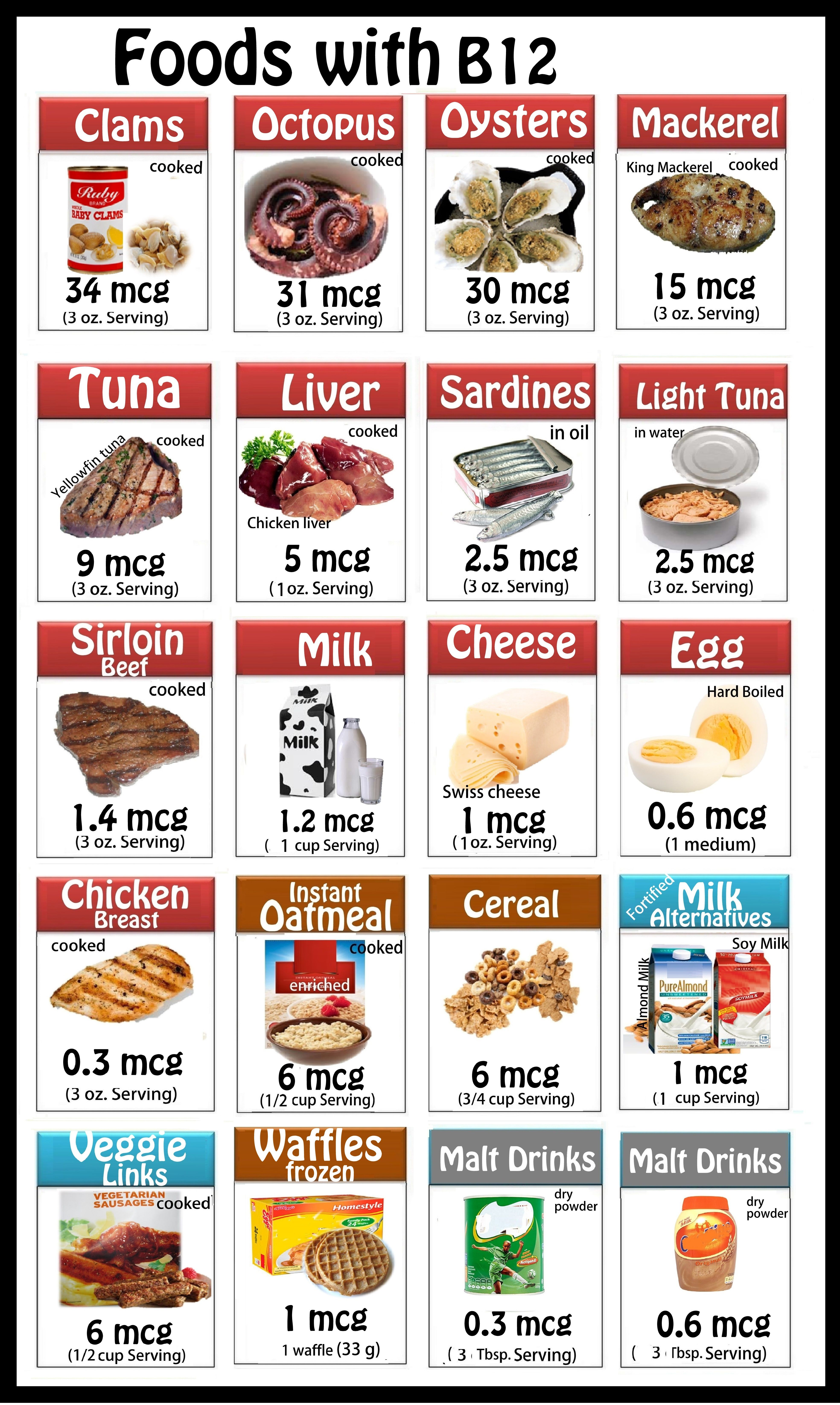 Pin on Nutrition Posters