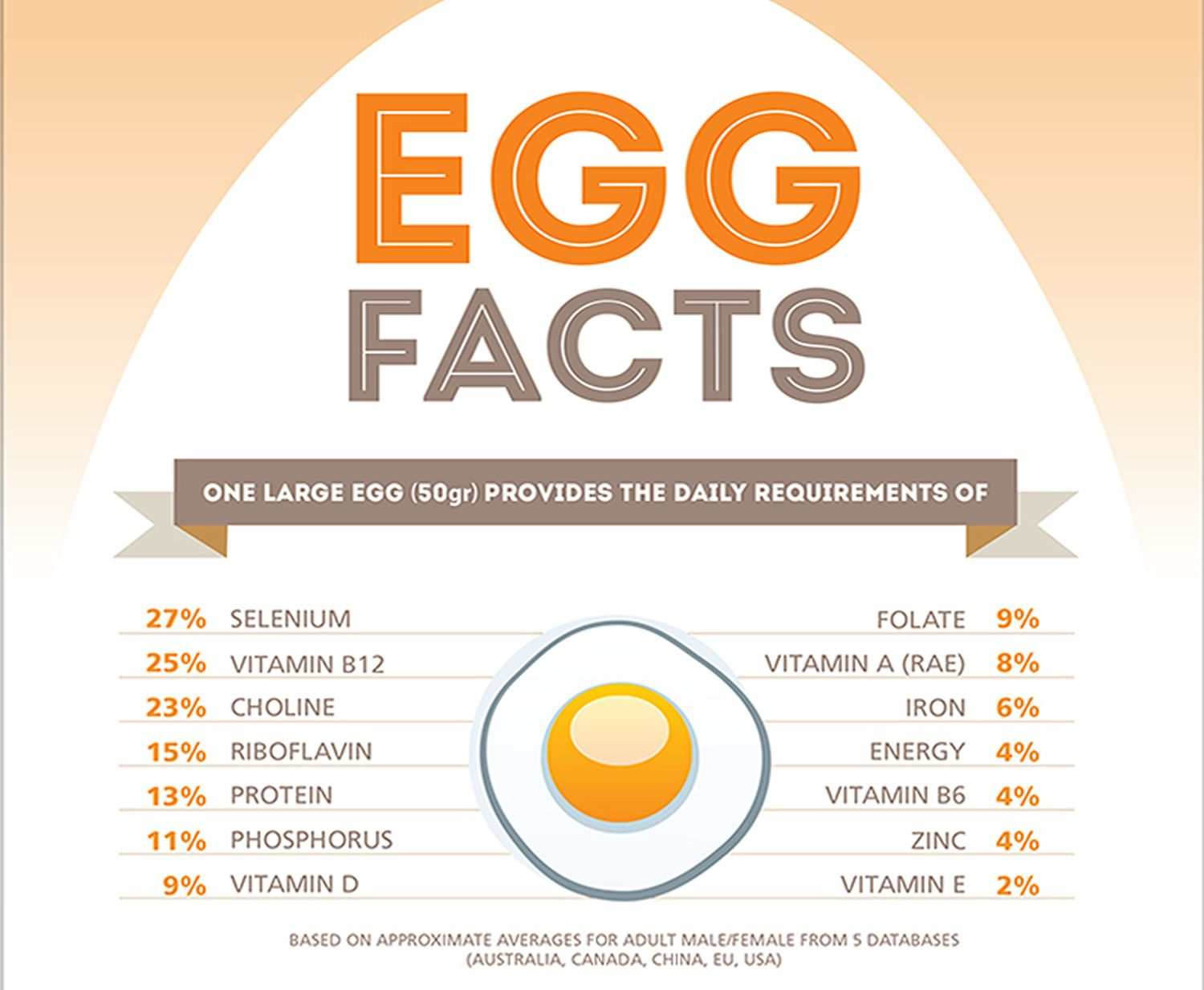 Image result for eggs nutrient and rdi Egg nutrition