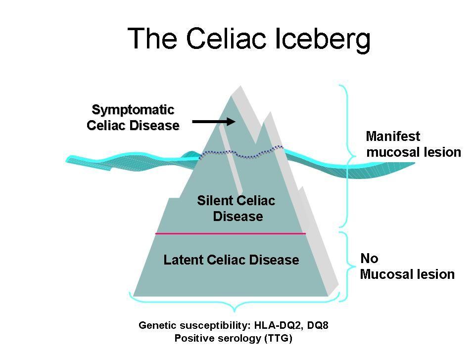 Welcome to The Paleo Network! | Celiac disease, Celiac ...