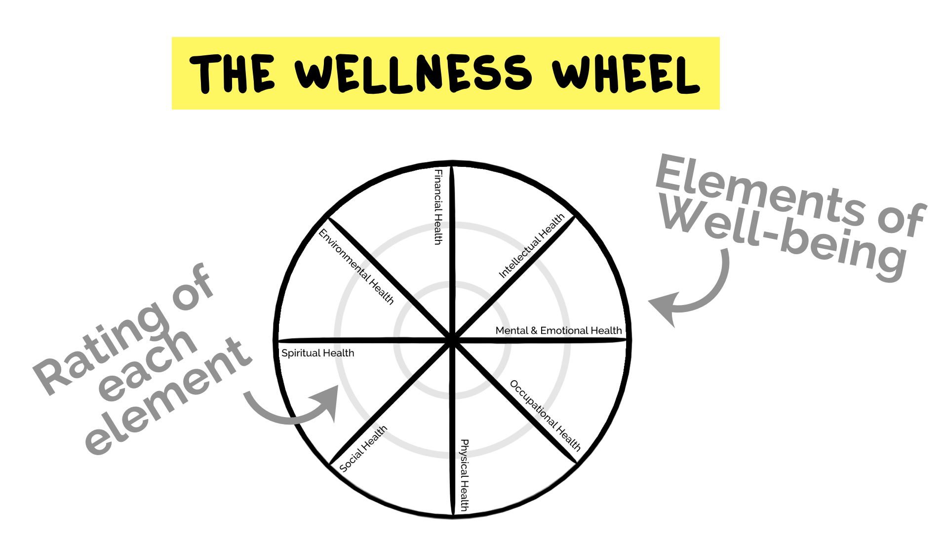 The Wellness Wheel Is The Easiest Tool To Teach Students