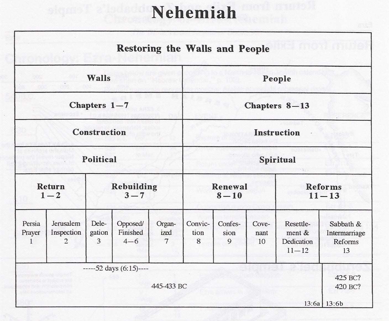 Nehemiah Ezra Ester Nehemiah Overview Chart Simplified Bible Overview Spiritual Formation Bible Study