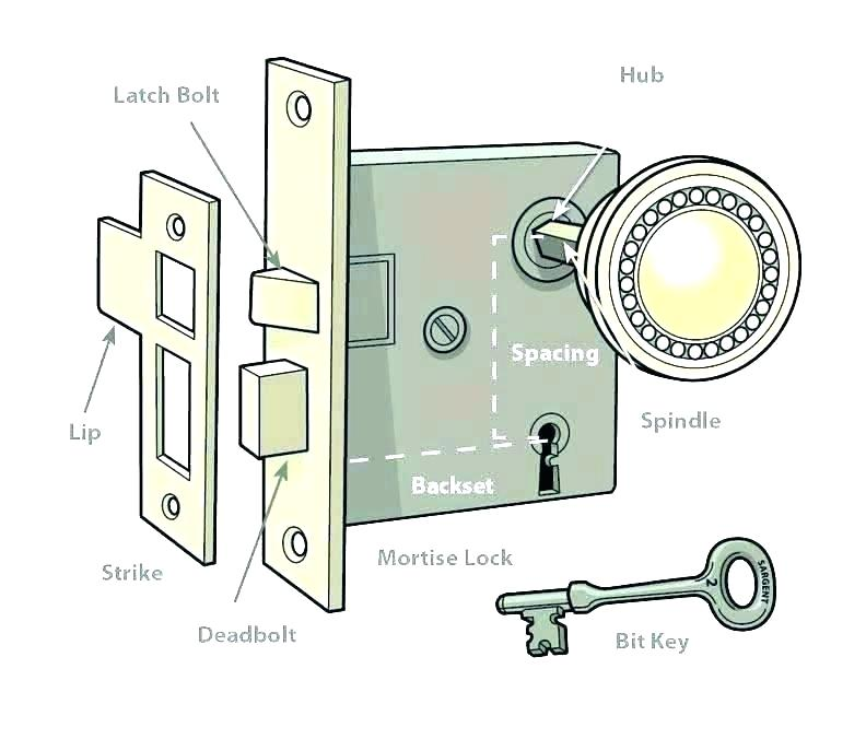 Door Knob Diagram - Fusebox and Wiring Diagram cable-urine -  cable-urine.haskee.itHaskee.
