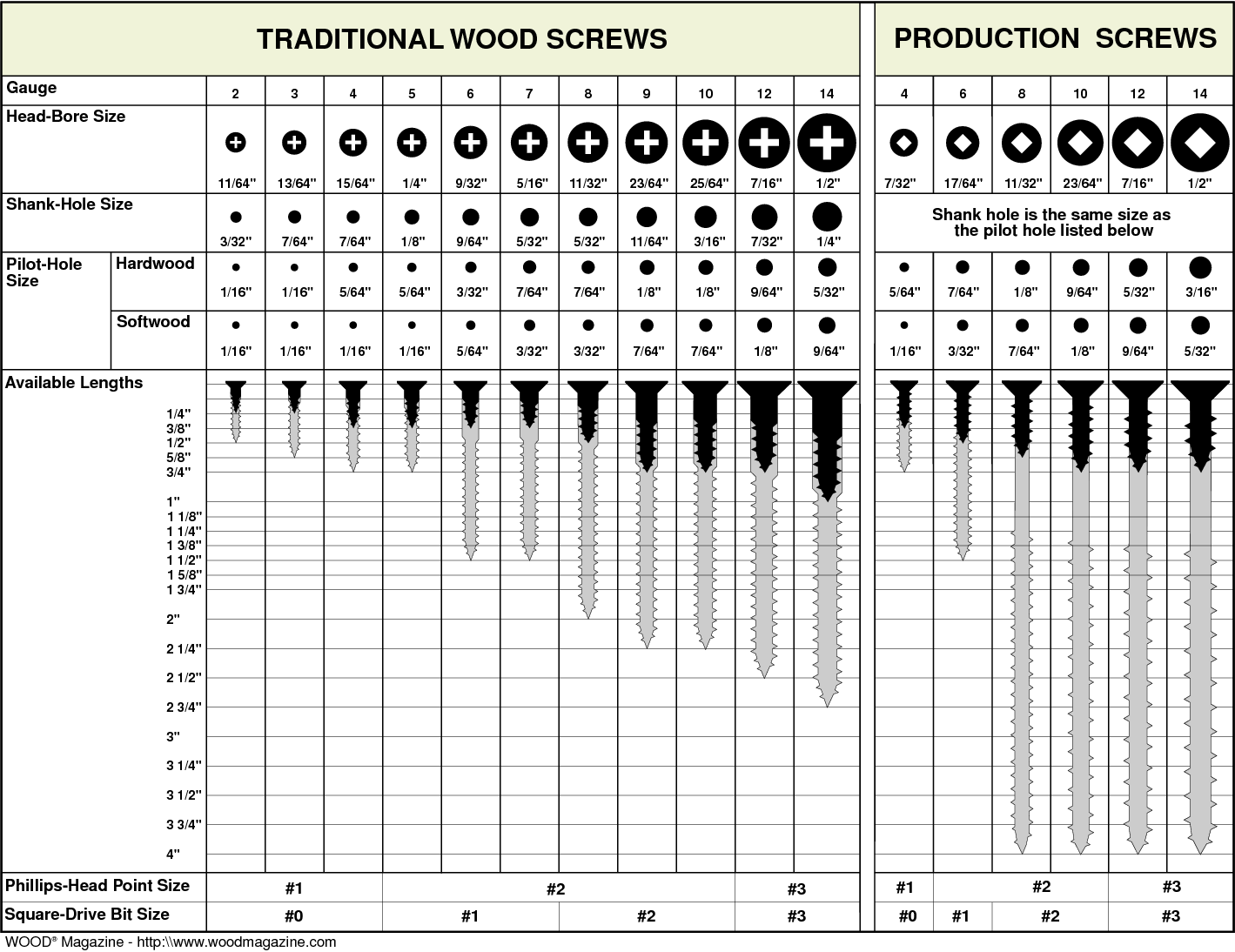 Pilot hole size chart traditional wood screws production screws