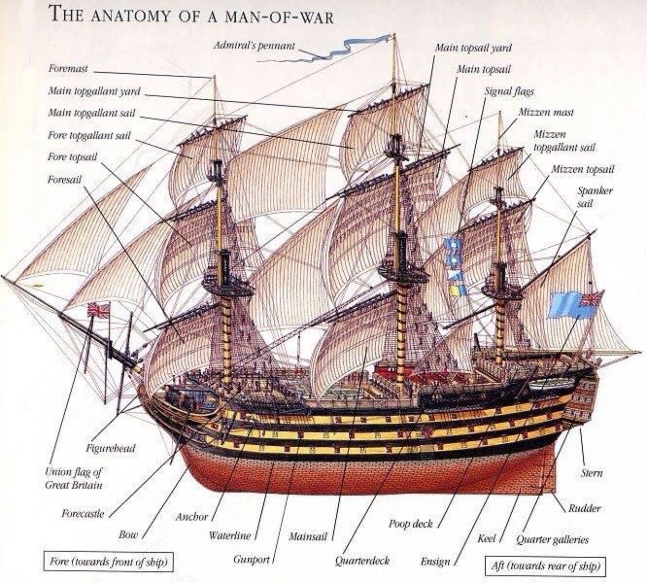 The Anatomy of a Man-of-War. | Writing | Pinterest | Anatomy and Boating
