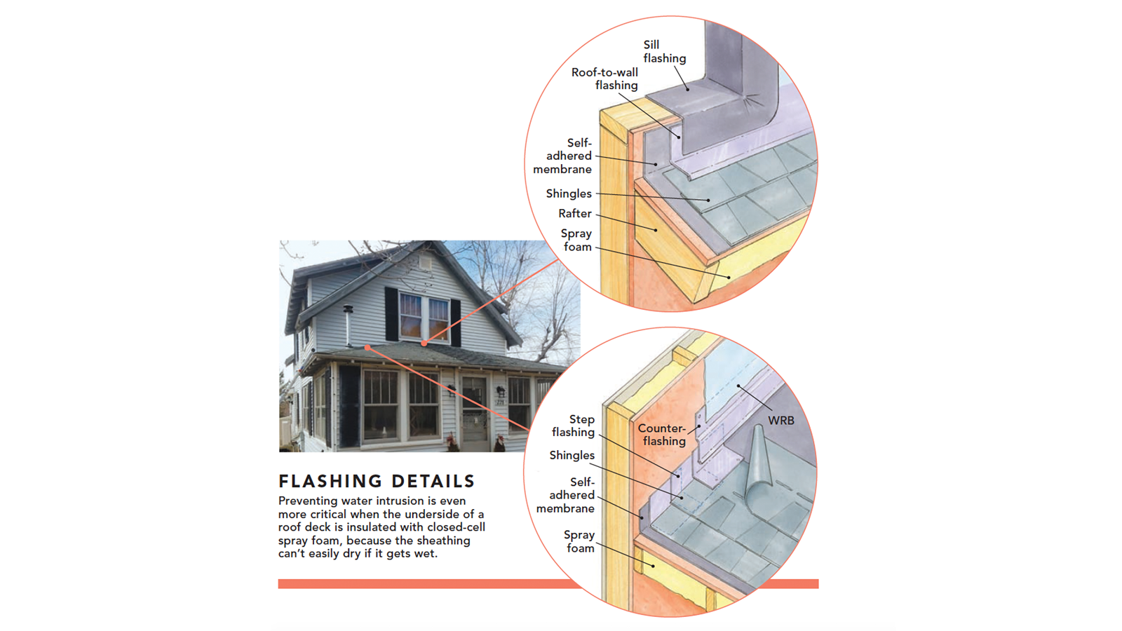 To Vent Or Not To Vent Building A House Roof Sheathing To Vent