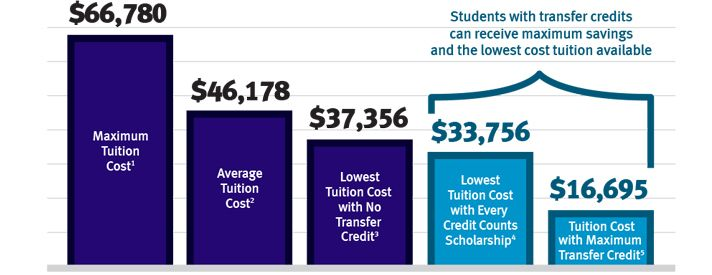 Kaplan University Tuition >> Compare College Tuition For Kaplan University Vs Maximum