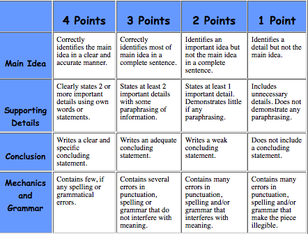 Summary Rubric Classroom Ideas Pinte