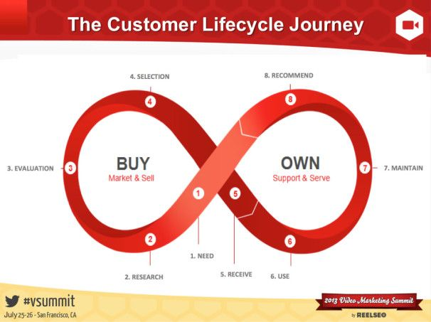 customer lifecycle marketing 606x453 Video Marketing Pinterest - customer profile