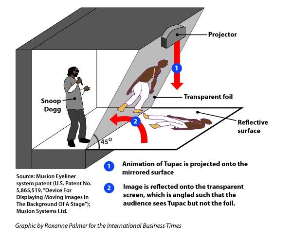 How the Tupac Hologram Works Which, you know it isn't really a ...