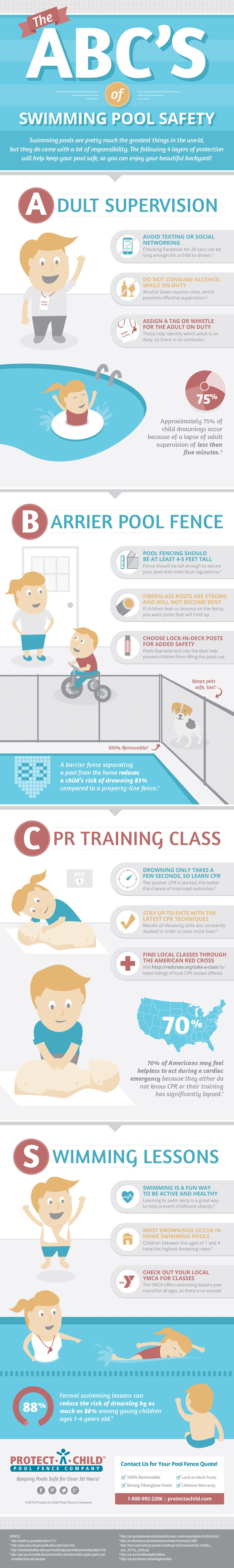 The abc 39 s of swimming pool safety infographic pools - Swimming pool maintenance training ...