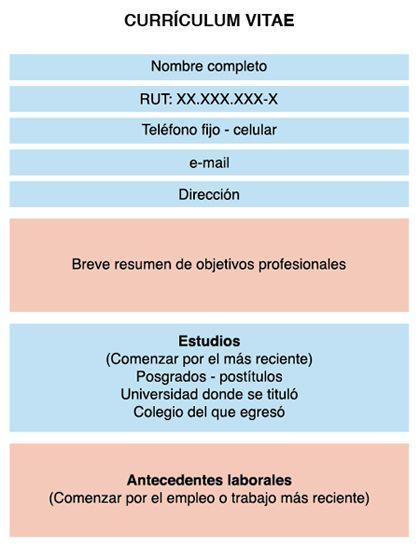 Cv Ideal Modelos De Curriculum Vitae Curriculum Vitae Como Realizar Un Curriculum