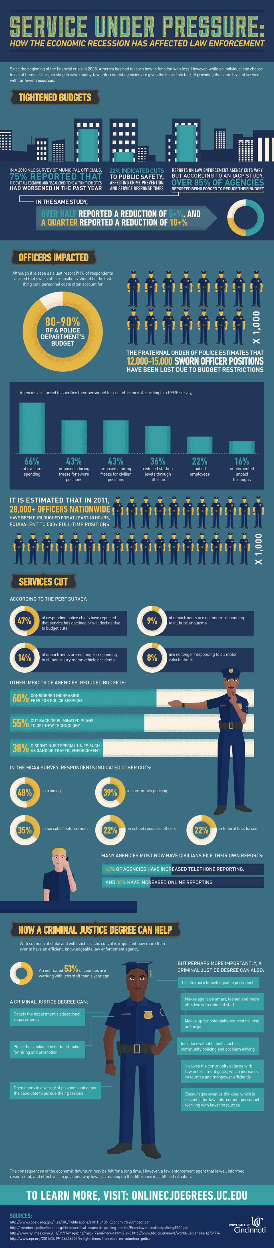 Service Under Pressure: How The Economic Recession Has Affected Law Enforcement