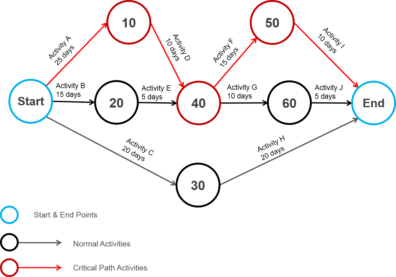 20 Best Sample Of Aon Project Network Diagram Design Ideas
