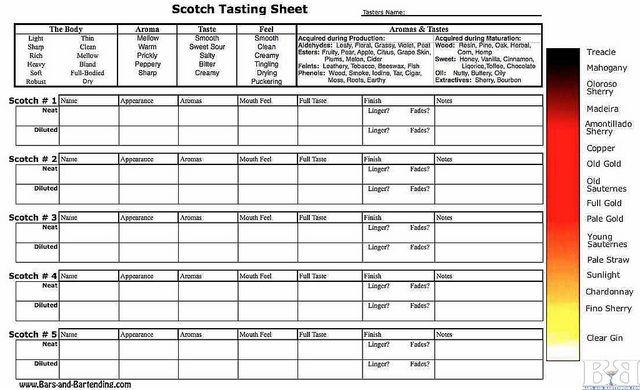 Scotch Tasting Sheet