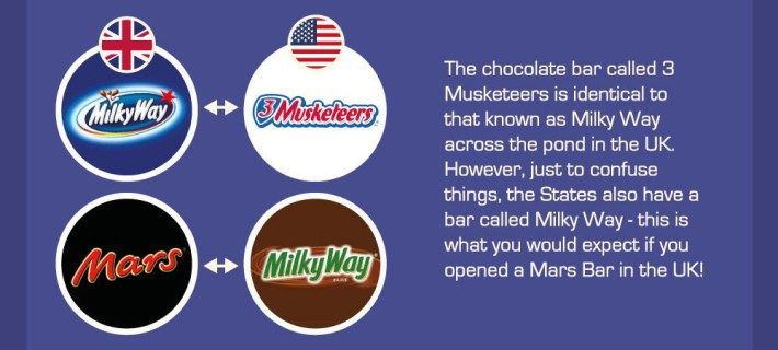 Mars Europe and  - Milky Way U.S.A. the same bar. Milky Way Europe and 3Musketeers U.S.A,  also the same bar