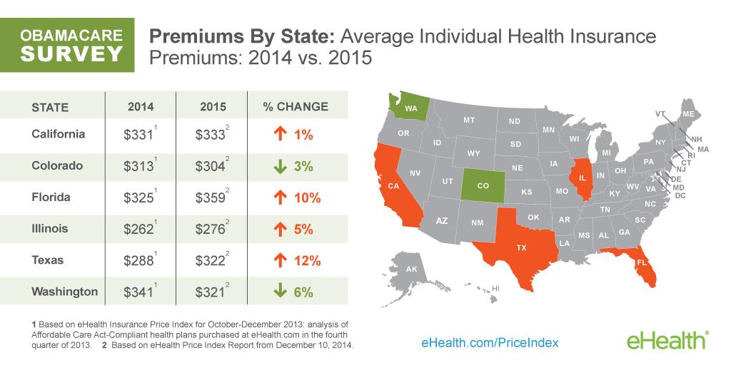 Obamacare Survey: Average Individual Health Insurance ...