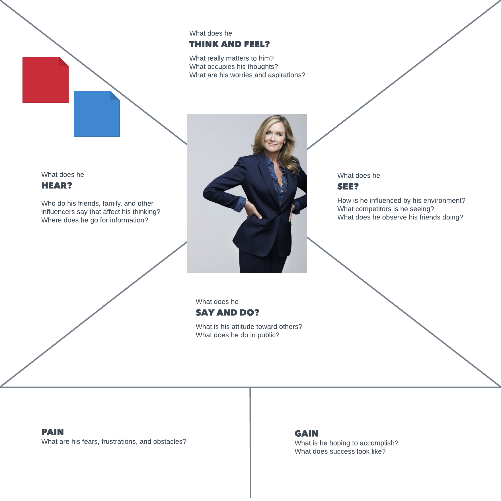 Try this empathy map template for CEOs! Or customize it to fit your ...