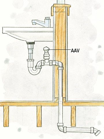 When planning a remodel that requires plumbing, venting is one of the most important considerations. Discover must-know information on vent types, pipes, catch basins, and more venting tips.