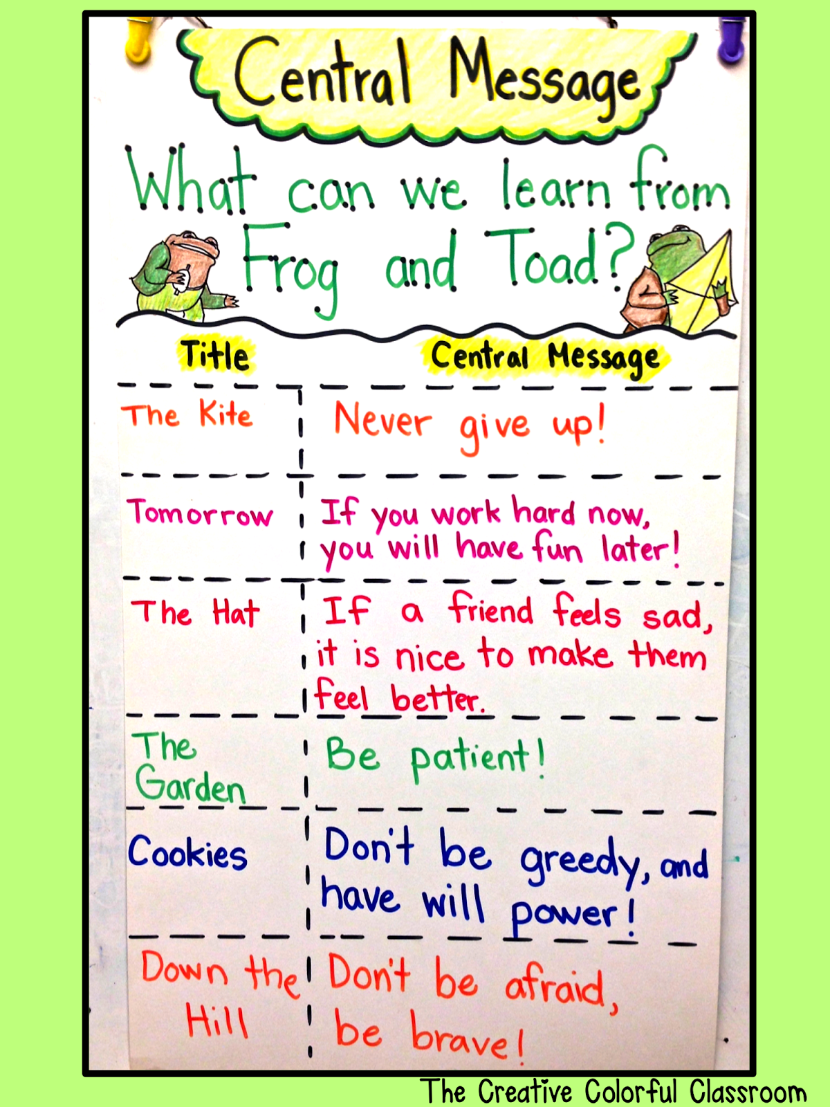 The Creative Colorful Classroom First Grade Reading Central Message Frog And Toad