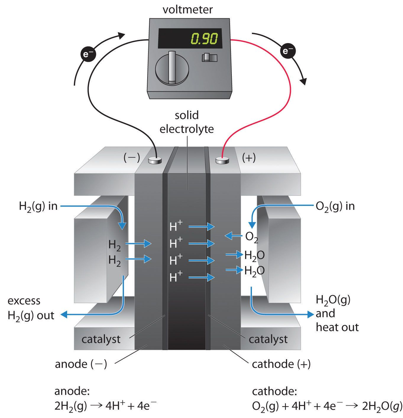 Electrochemistry Electrochemistry Environmental Chemistry Physical Chemistry