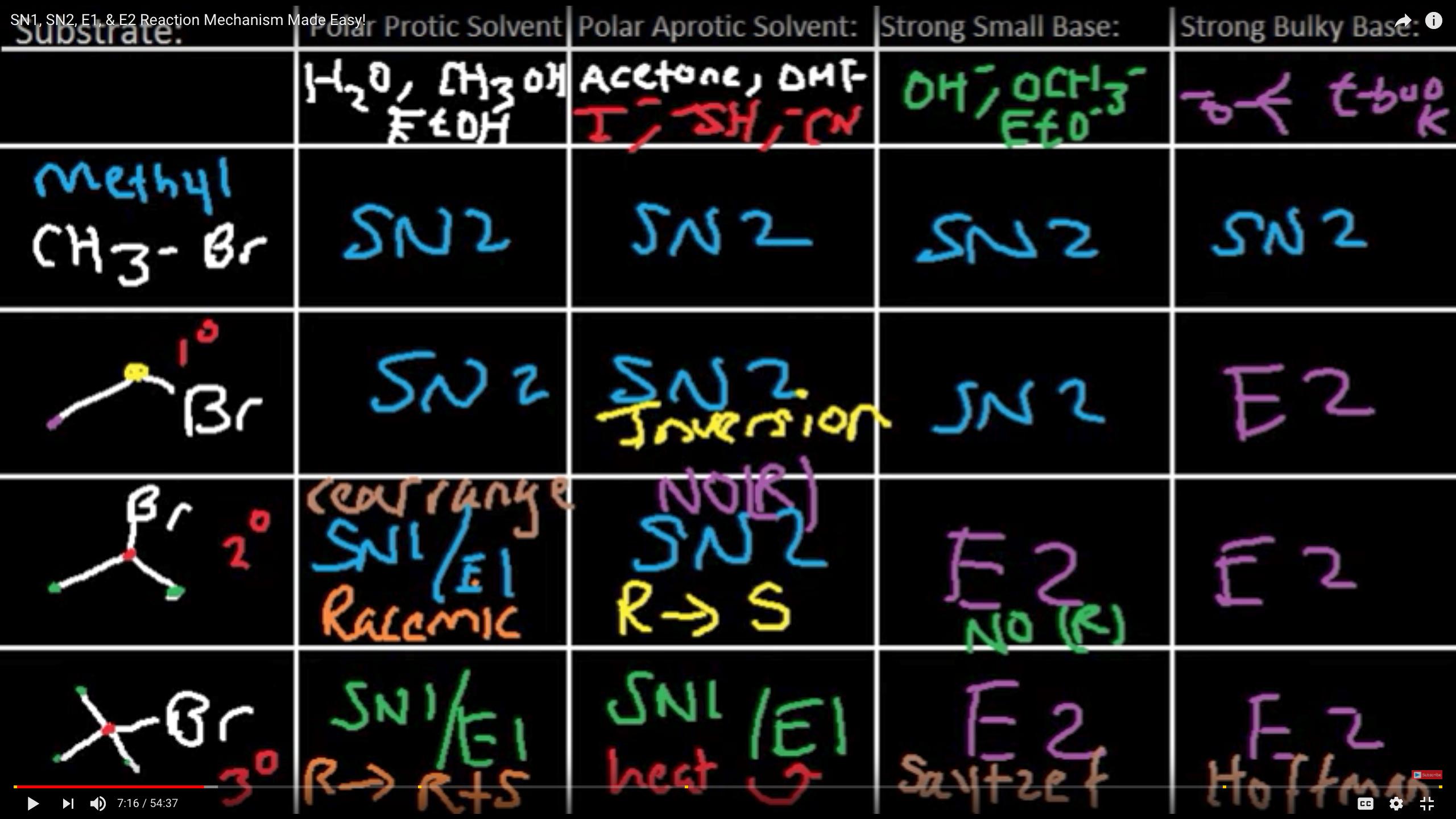 Sn1 Sn2 E1 E2 | Because Science | Organic chemistry
