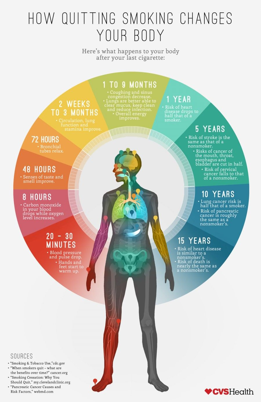 body changes when you quit smoking