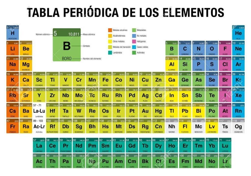 Cuantos elementos tiene la tabla periodica actual tabla periodica cuantos elementos tiene la tabla periodica actual tabla periodica dinamica tabla periodica completa tabla urtaz Image collections