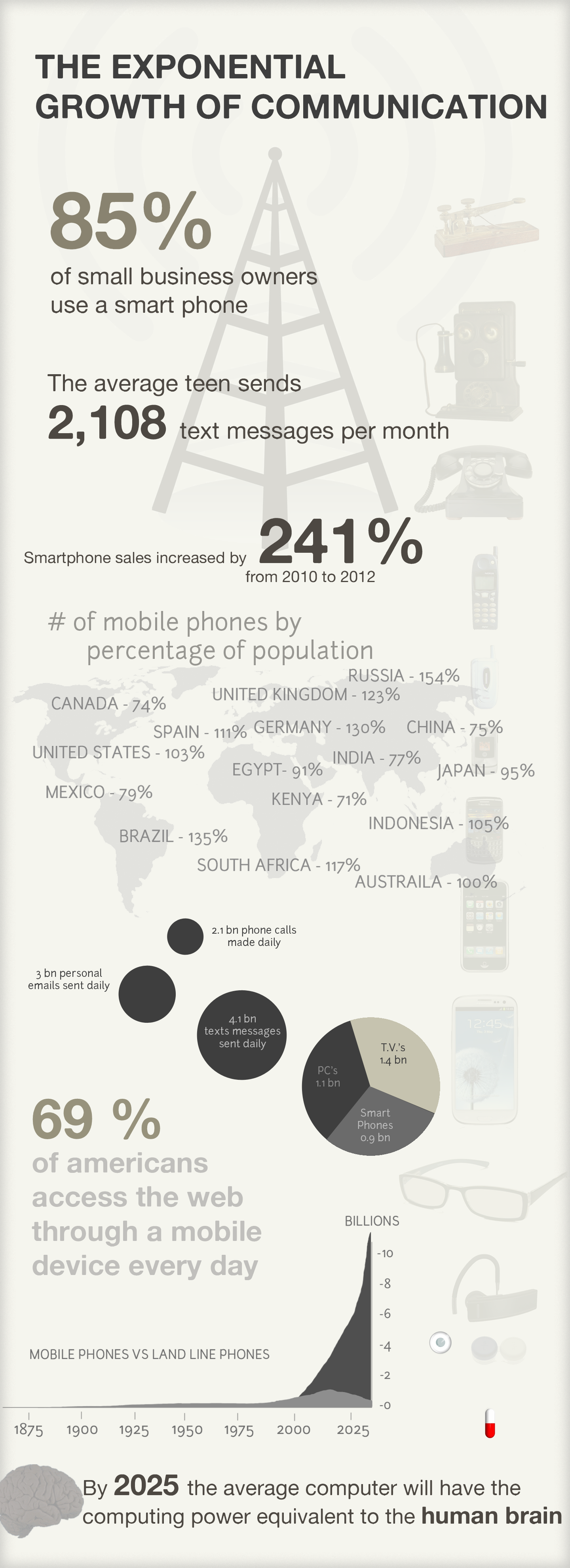 Mobile technology is pushing the exponential growth of communication and computing. This infographic demonstrates the scale of the phenomena.