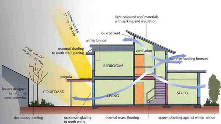 Passive Solar Heating Cooling Months Listed Are For The Southern