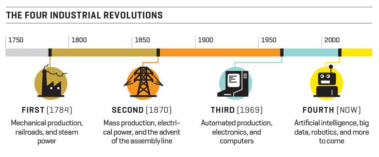 Timeline Revolucao Industrial Png 780 323 Pixels Industrial