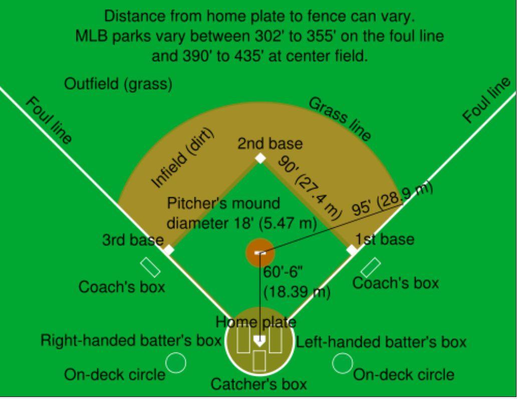 Baseball Field As Social Structure Baseball Field Dimensions Ny Mets Baseball Mets Baseball