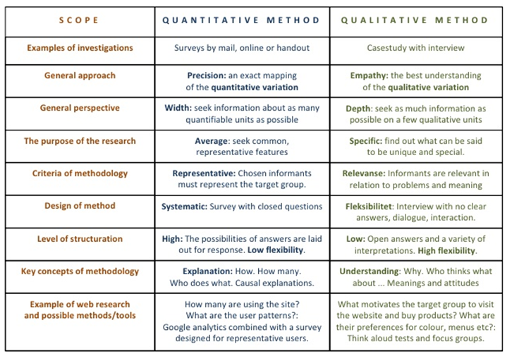 difference between qualitative and quantitative research essay This video was created as part of a dcu masters course (by scott crombie) and briefly explains the differences between qualitative and quantitative research.