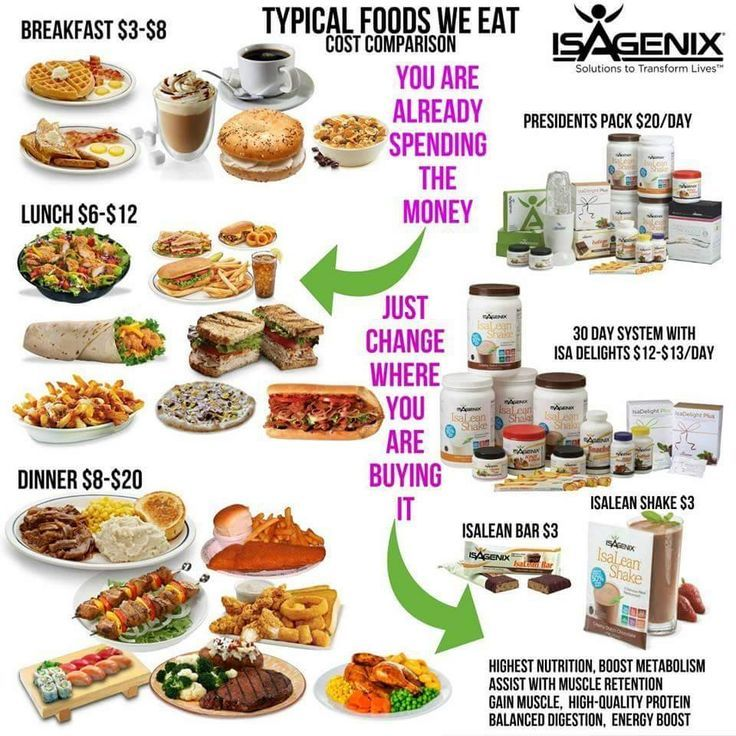How much does the isagenix system cost how much is