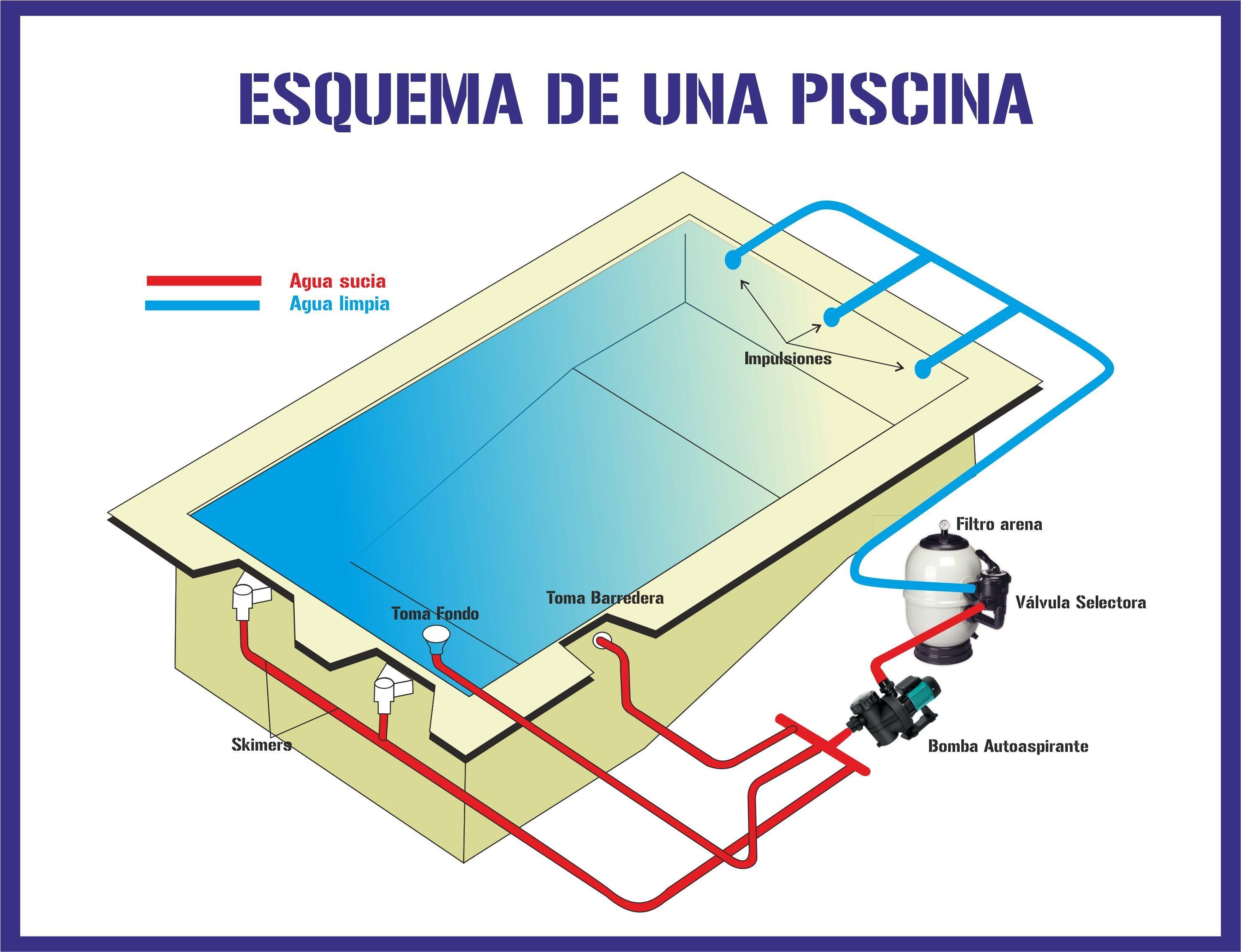 Radiograf a de las partes principales de una piscina for Planos para construir una piscina