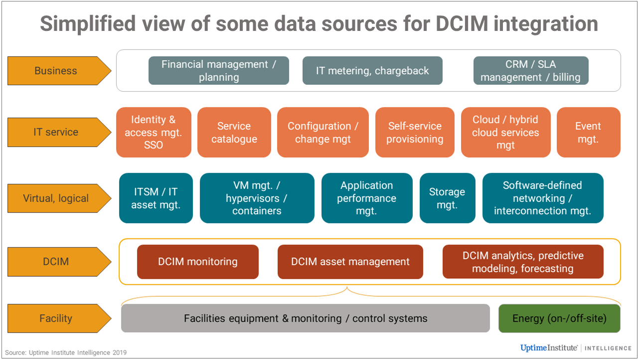 Dcim As A Hub Integrations Make All The Difference Uptime Institute Blog Innovation Management Data Center Infrastructure Resource Management
