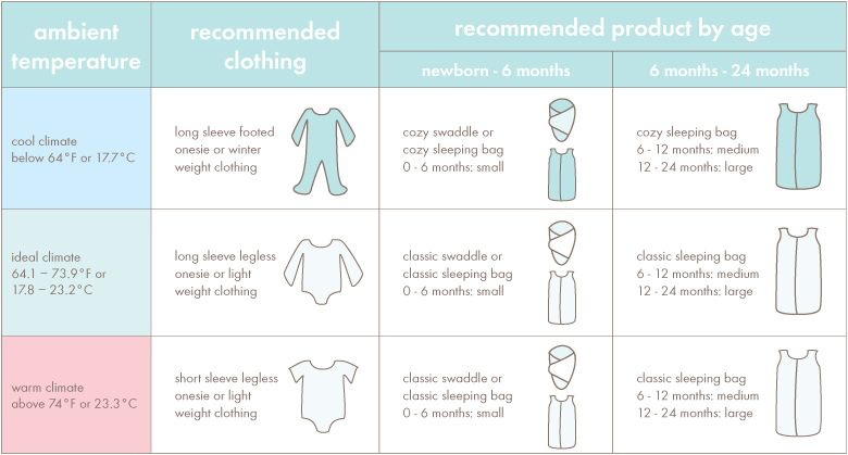 Dress Baby Appropriately For The Ambient Room Temperature In His