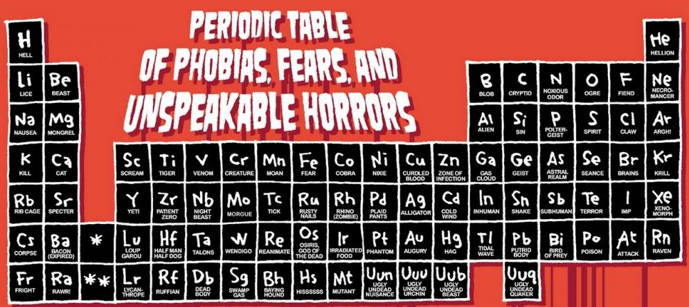 Una tabla de los elementos químicos muy terrorífica, ideal para ser utilizada en el popular día de Halloween. #quimica #3ESO #tabla_periodica #halloween