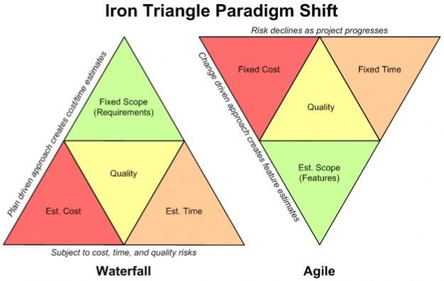 Iron Triangle Paradigm Shift Agile Pinterest Paradigm Shift