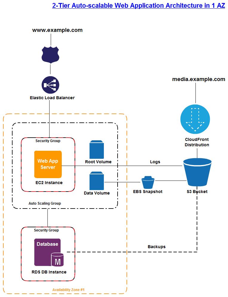 2 Tier Architecture Network Diagram Creately Diagram Architecture Software Architecture Diagram Enterprise Architecture