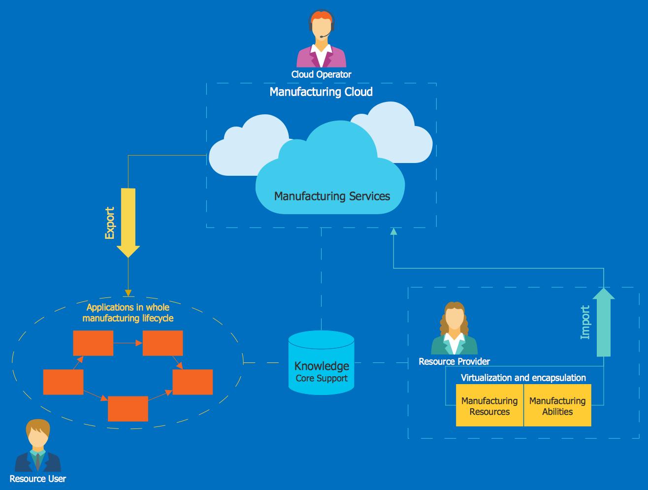 Cloud Computing Diagrams Solution Cloud Computing Clouds Cloud Services