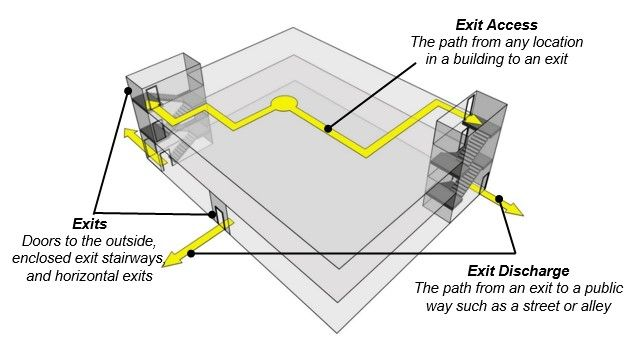 Building schematic shows exit access as a path from any