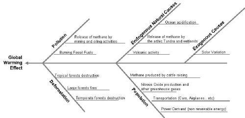 Global warming ishikawa diagram school pinterest ishikawa global warming ishikawa diagram ccuart Images