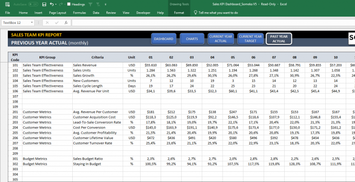 Sales Kpi Dashboard Excel Template Metrics For Sales Team Kpi Dashboard Kpi Dashboard Excel Excel Templates