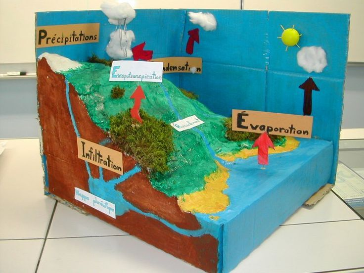 Image result for water cycle model | Water cycle model ...