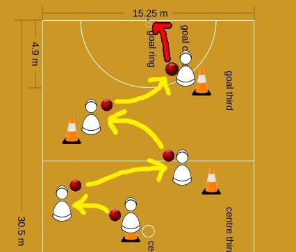 how to teach netball to beginners