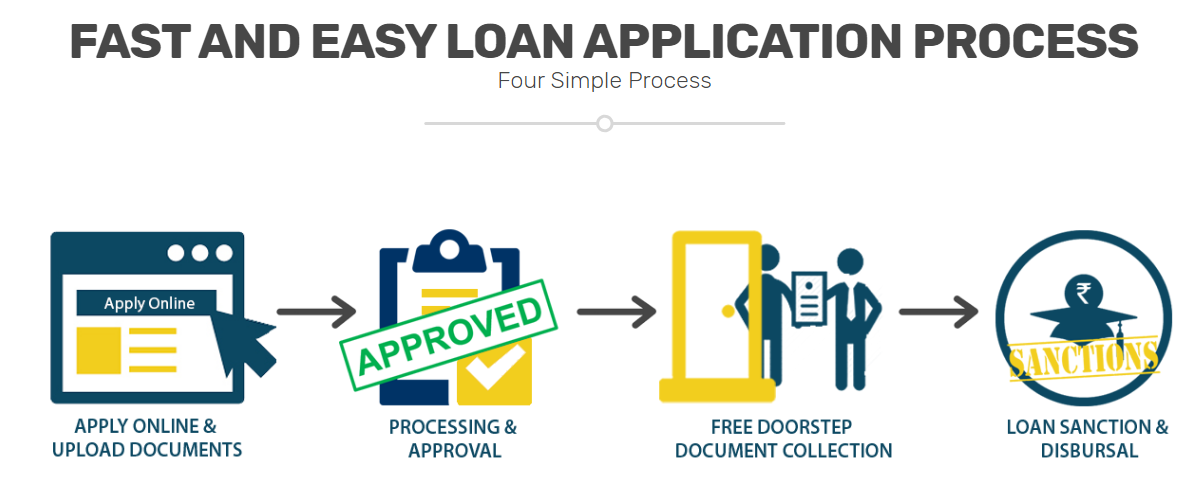 Are You Looking For Low Interest Loan For School Education In India Apply For A Pre Approved Educa Loans For School School Loans School Fees